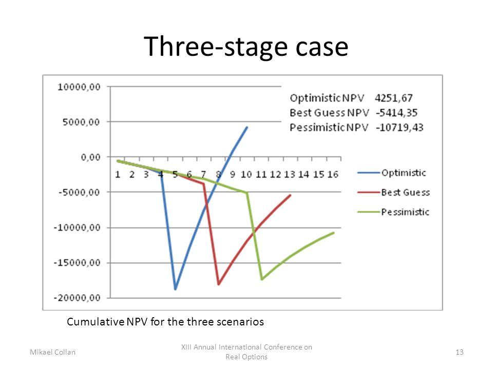 Three-stage case Mikael Collan XIII Annual International Conference on Real Options 13 Cumulative NPV for the three scenarios