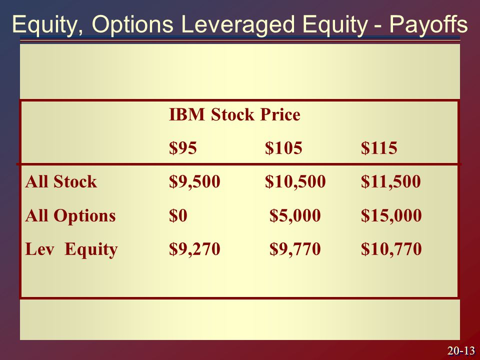 20-13 IBM Stock Price $95$105$115 All Stock$9,500$10,500$11,500 All Options$0 $5,000$15,000 Lev Equity $9,270 $9,770$10,770 Equity, Options Leveraged Equity - Payoffs