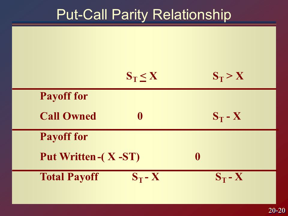 20-20 S T X Payoff for Call Owned 0S T - X Payoff for Put Written-( X -ST) 0 Total Payoff S T - X S T - X Put-Call Parity Relationship