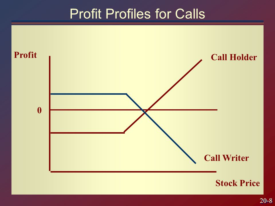 20-8 Profit Profiles for Calls Profit Stock Price 0 Call Writer Call Holder