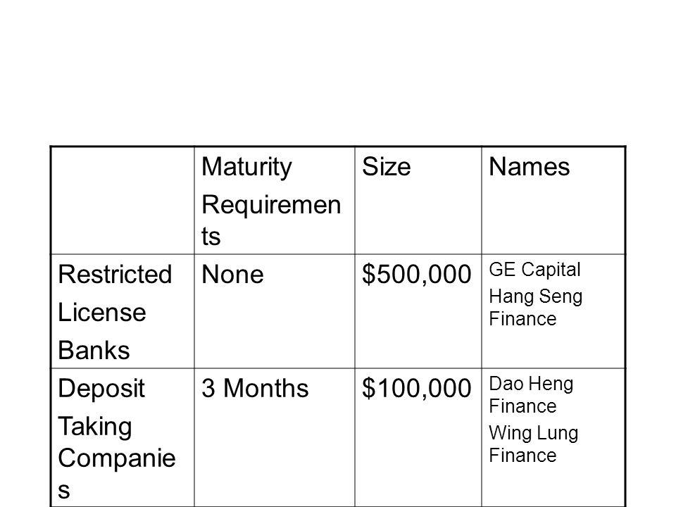 Maturity Requiremen ts SizeNames Restricted License Banks None$500,000 GE Capital Hang Seng Finance Deposit Taking Companie s 3 Months$100,000 Dao Hen