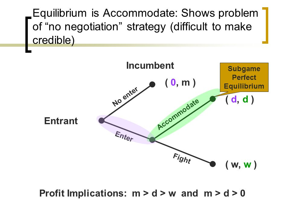 Equilibrium is Accommodate: Shows problem of no negotiation strategy (difficult to make credible) Incumbent Entrant No enter Enter Fight Accommodate ( 0, m ) ( d, d ) ( w, w ) Profit Implications: m > d > w and m > d > 0 Subgame Perfect Equilibrium