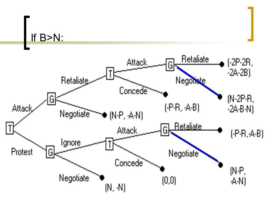 If B>N: