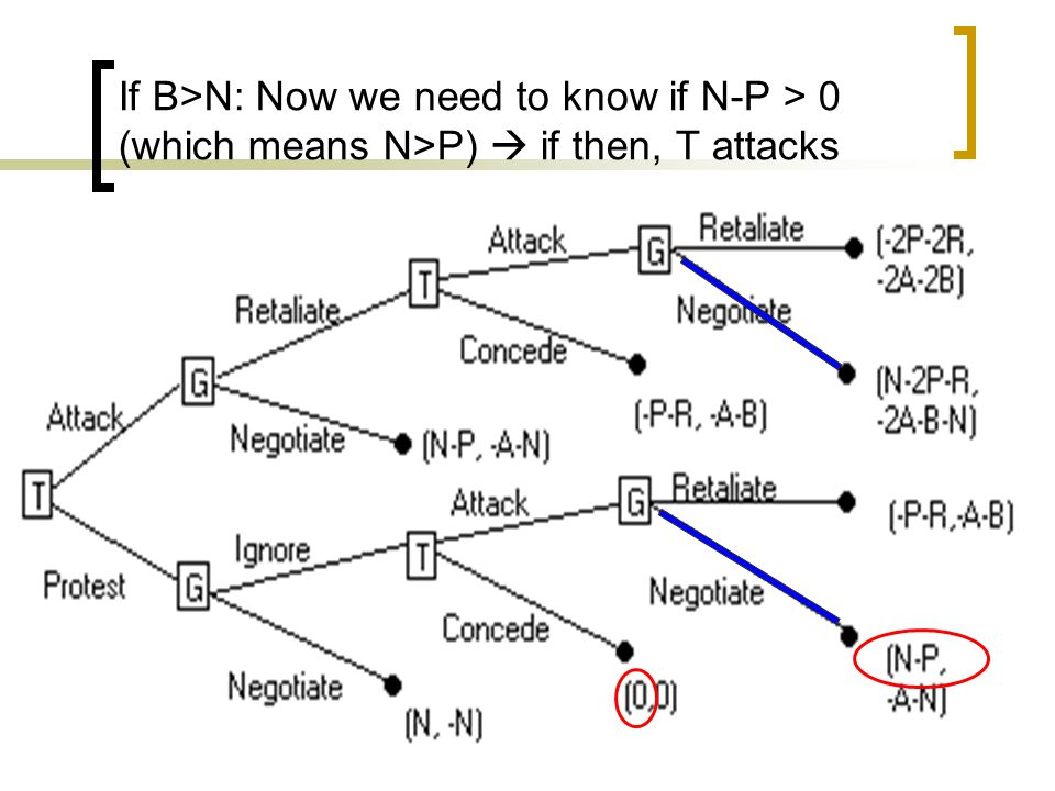 If B>N: Now we need to know if N-P > 0 (which means N>P)  if then, T attacks