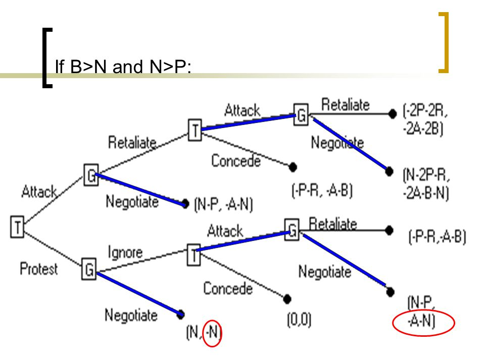 If B>N and N>P: