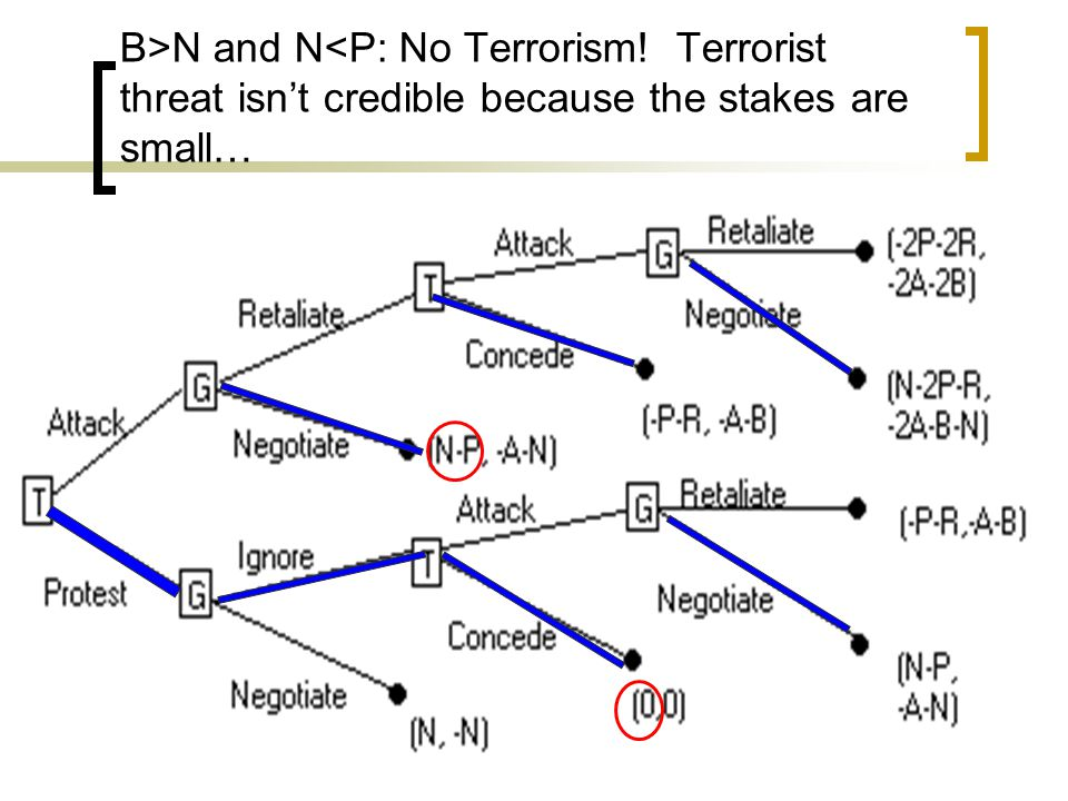 B>N and N<P: No Terrorism! Terrorist threat isn't credible because the stakes are small…