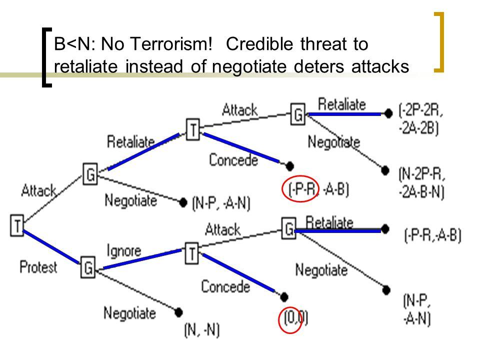 B<N: No Terrorism! Credible threat to retaliate instead of negotiate deters attacks