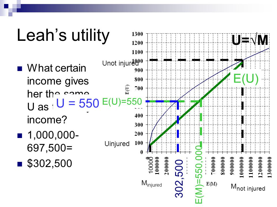 Leah's utility What certain income gives her the same U as the risky income? 1,000,000- 697,500= $302,500 U=√M M not injured Unot injured 10000 M inju
