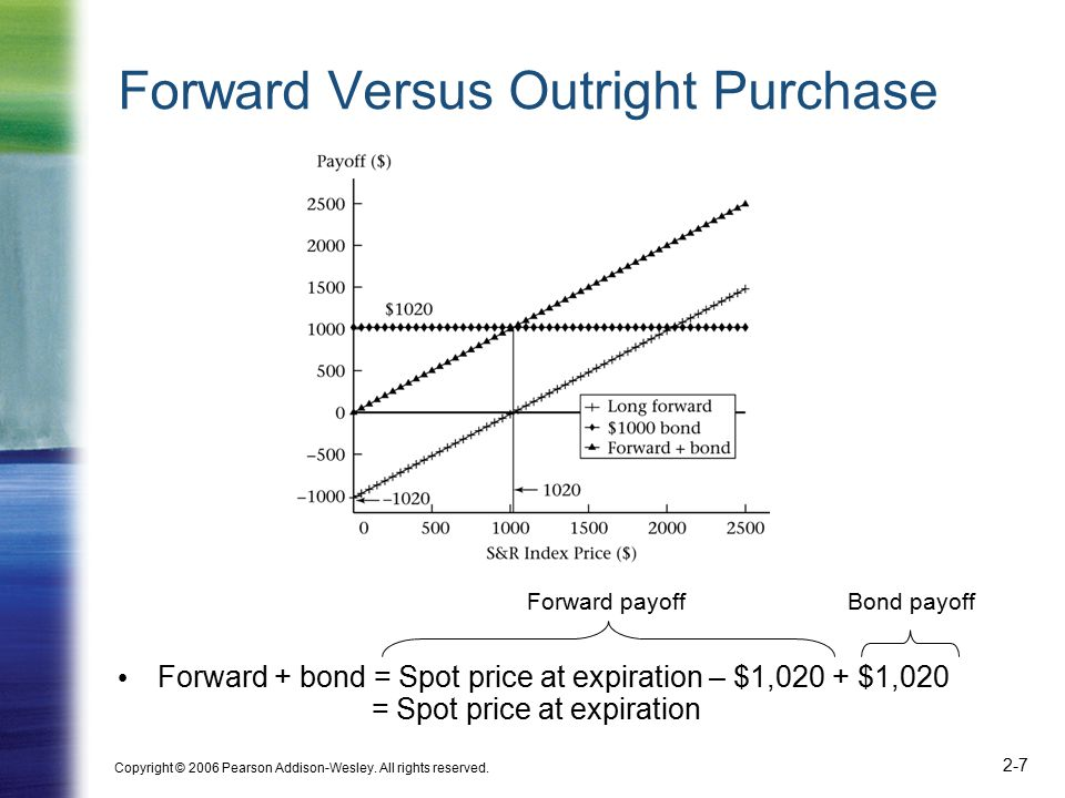 Copyright © 2006 Pearson Addison-Wesley. All rights reserved. 2-7 Forward payoffBond payoff Forward Versus Outright Purchase Forward + bond = Spot pri