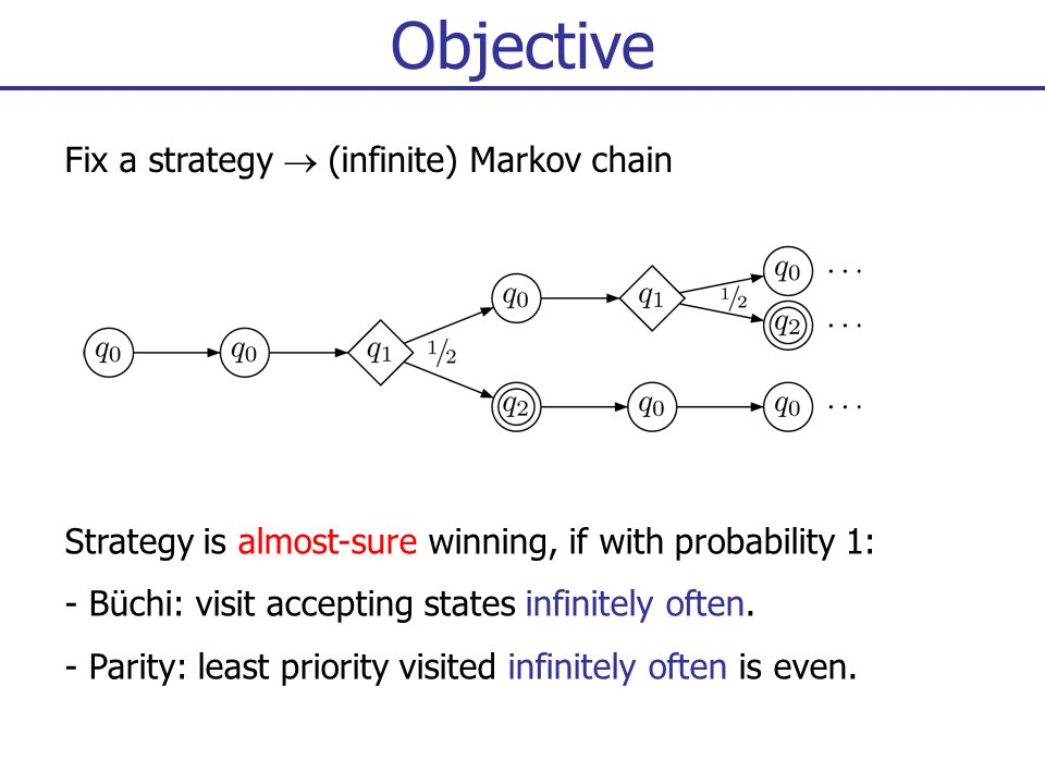 Objective Strategy is almost-sure winning, if with probability 1: - Büchi: visit accepting states infinitely often.