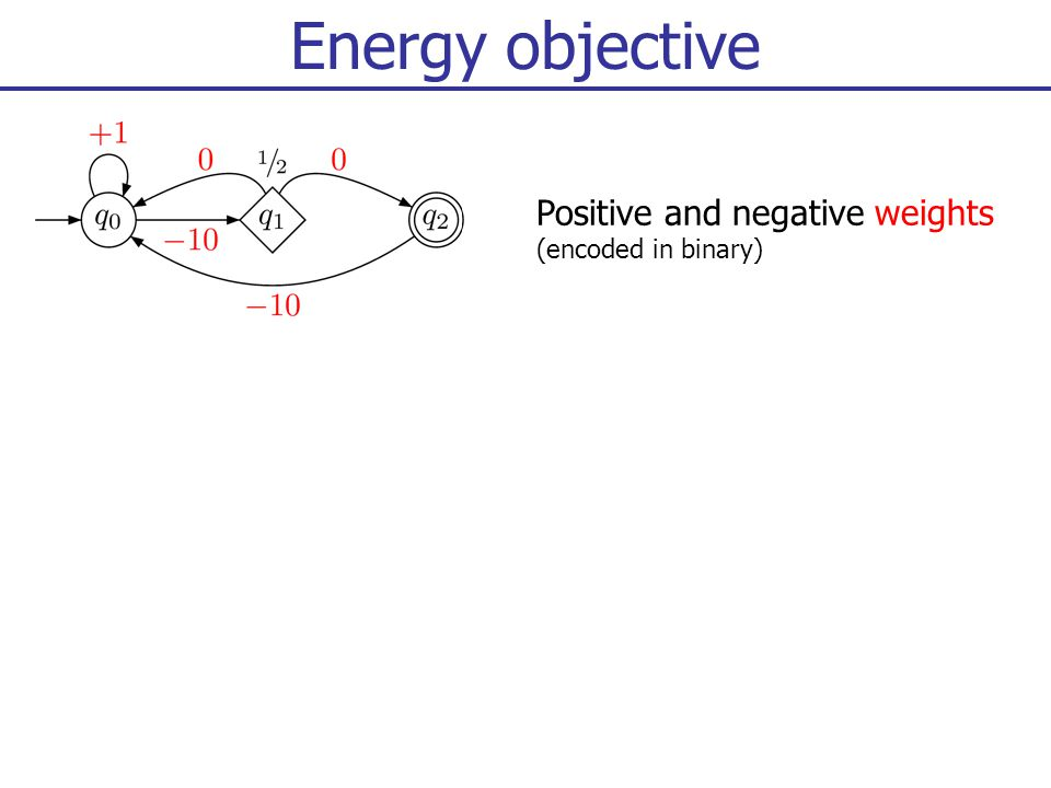 Energy objective Positive and negative weights (encoded in binary)