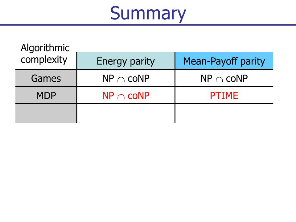 Summary Energy parityMean-Payoff parity Games NP  coNP MDP NP  coNP PTIME Algorithmic complexity