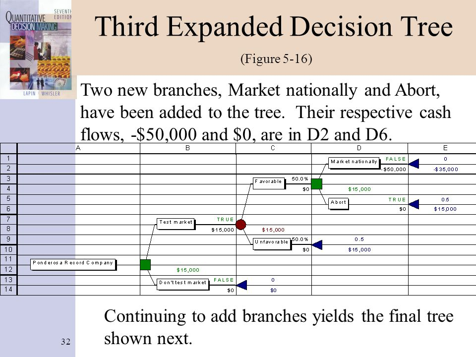 32 Third Expanded Decision Tree (Figure 5-16) Two new branches, Market nationally and Abort, have been added to the tree. Their respective cash flows,