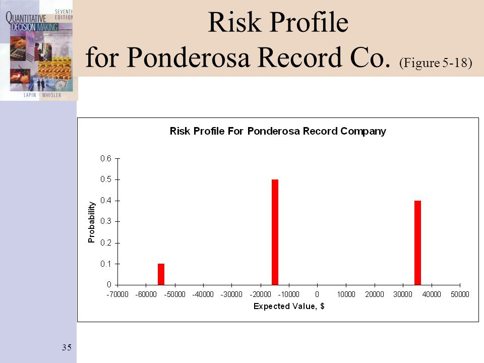 35 Risk Profile for Ponderosa Record Co. (Figure 5-18)