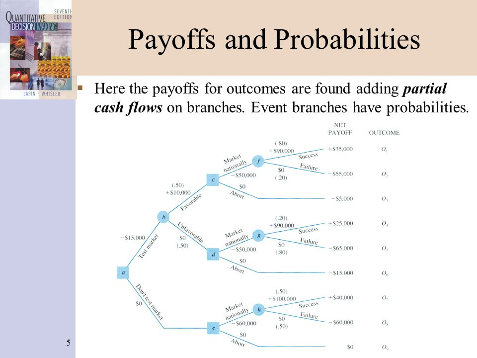 5 Payoffs and Probabilities  Here the payoffs for outcomes are found adding partial cash flows on branches. Event branches have probabilities.