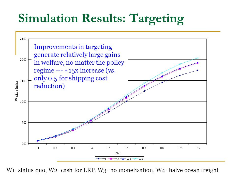 Simulation Results: Targeting W1=status quo, W2=cash for LRP, W3=no monetization, W4=halve ocean freight Improvements in targeting generate relatively large gains in welfare, no matter the policy regime --- ~15x increase (vs.