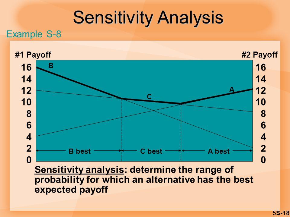 5S-18 Sensitivity Analysis 16 14 12 10 8 6 4 2 0 16 14 12 10 8 6 4 2 0 A B C A bestC bestB best #1 Payoff#2 Payoff Sensitivity analysis: determine the