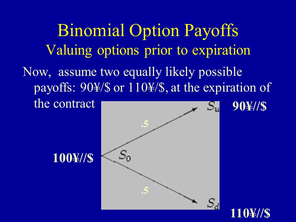 Binomial Option Payoffs Valuing options prior to expiration Given: You are a resident of Japan.