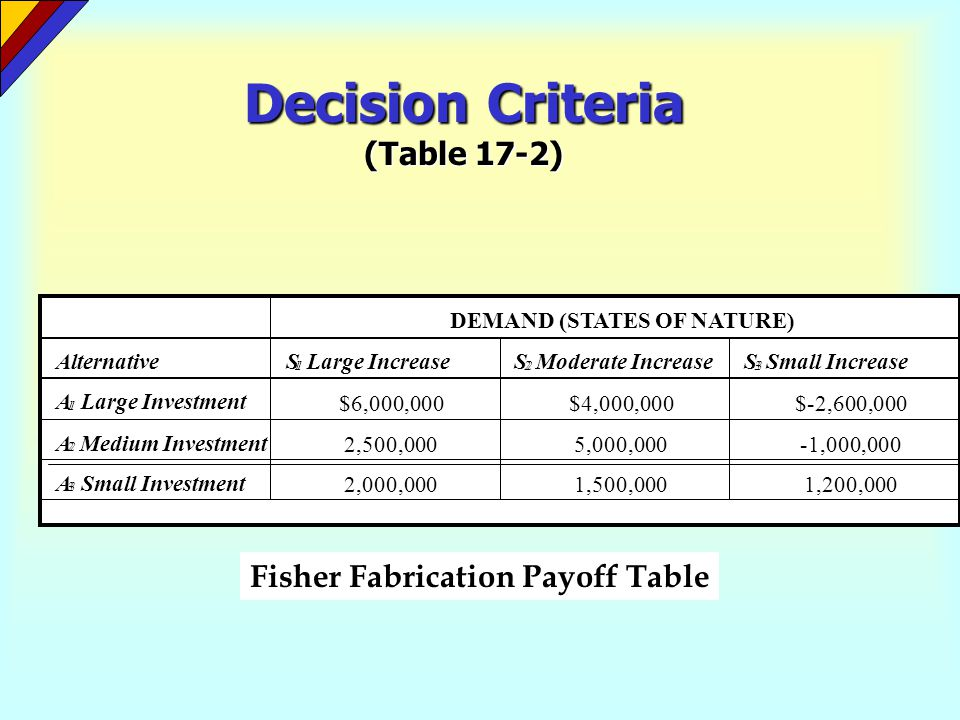 Decision Criteria maximax criterion The maximax criterion is an optimistic decision criterion for dealing with uncertainty without using probability.