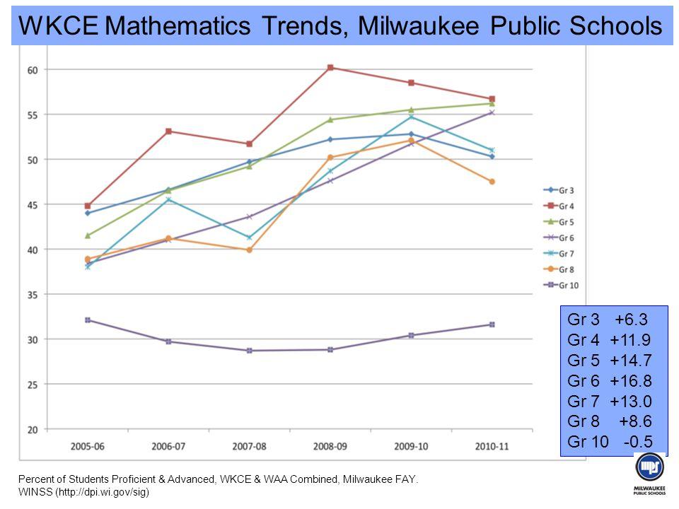 WKCE Mathematics Trends, Milwaukee Public Schools Gr 3 +6.3 Gr 4 +11.9 Gr 5 +14.7 Gr 6 +16.8 Gr 7 +13.0 Gr 8 +8.6 Gr 10 -0.5 Percent of Students Proficient & Advanced, WKCE & WAA Combined, Milwaukee FAY.