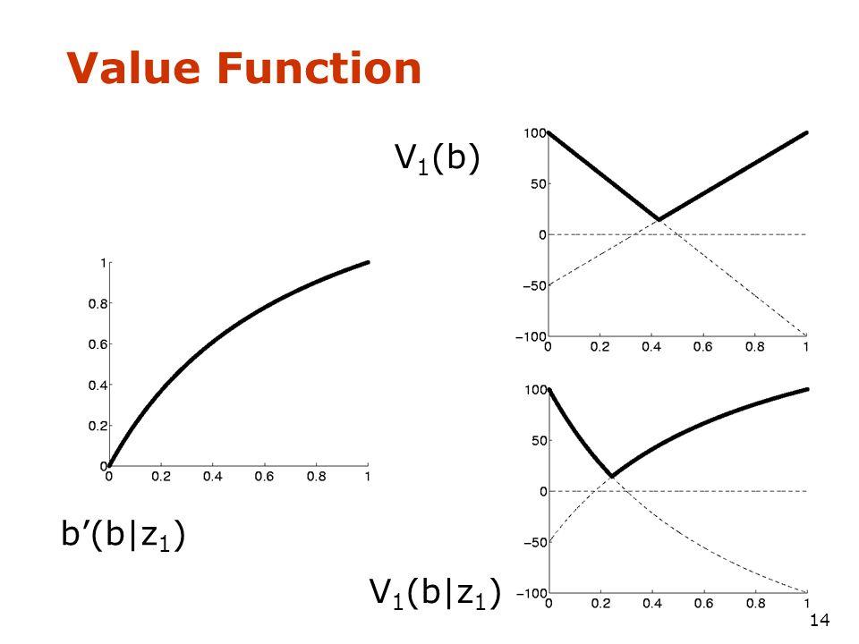 14 Value Function b'(b|z 1 ) V 1 (b) V 1 (b|z 1 )