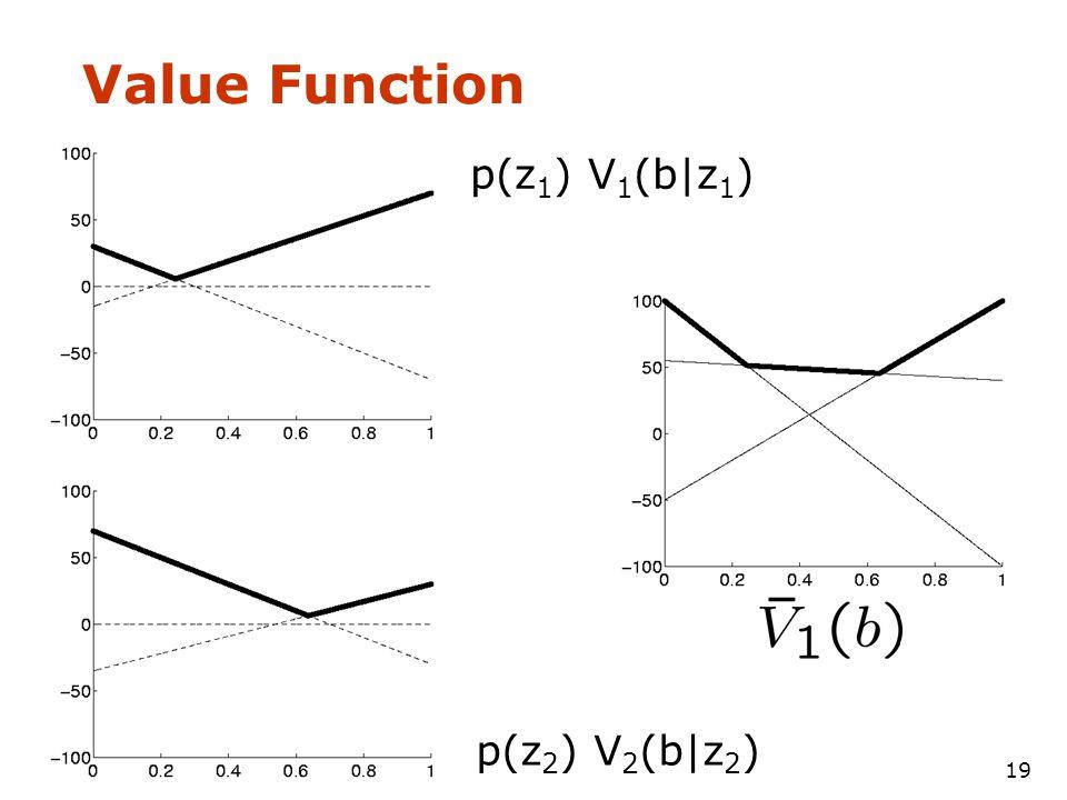 19 Value Function b'(b|z 1 ) p(z 1 ) V 1 (b|z 1 ) p(z 2 ) V 2 (b|z 2 )