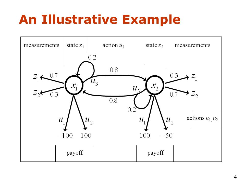 4 An Illustrative Example measurementsaction u 3 state x 2 payoff measurements actions u 1, u 2 payoff state x 1