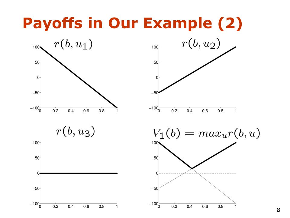 8 Payoffs in Our Example (2)