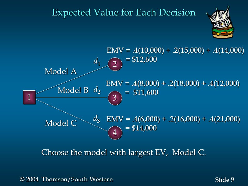 9 9 Slide © 2004 Thomson/South-Western Expected Value for Each Decision Choose the model with largest EV, Model C.