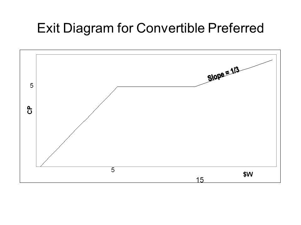 Exit Diagram for Convertible Preferred 15