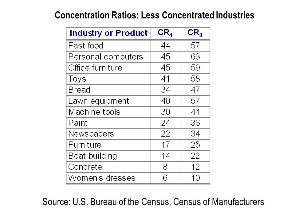 Concentration Ratios: Less Concentrated Industries Source: U.S.