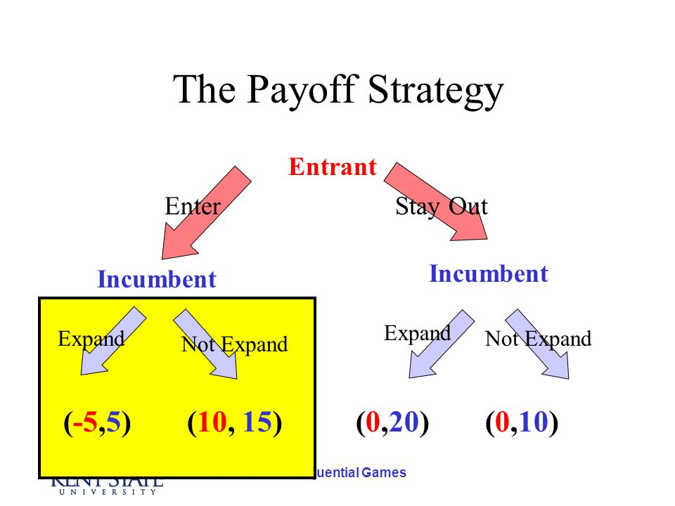 Sequential Games The Payoff Strategy Entrant Incumbent Stay OutEnter Expand Not Expand (10, 15)(-5,5)(0,20)(0,10)