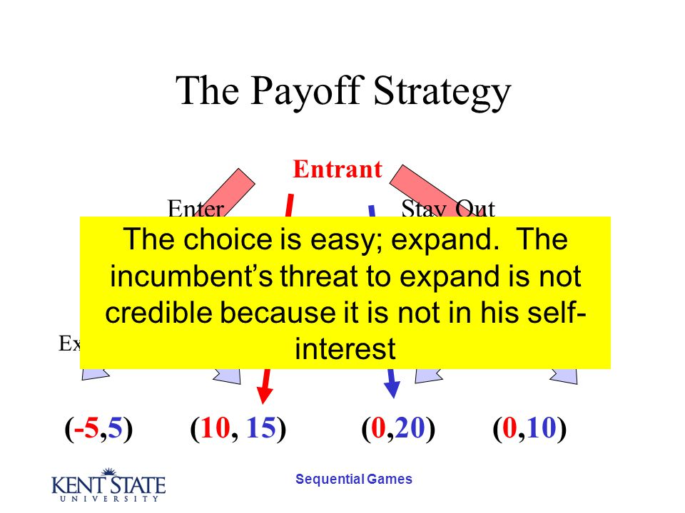 Sequential Games The Payoff Strategy Entrant Incumbent Stay OutEnter Expand Not Expand (10, 15)(-5,5)(0,20)(0,10) The choice is easy; expand.
