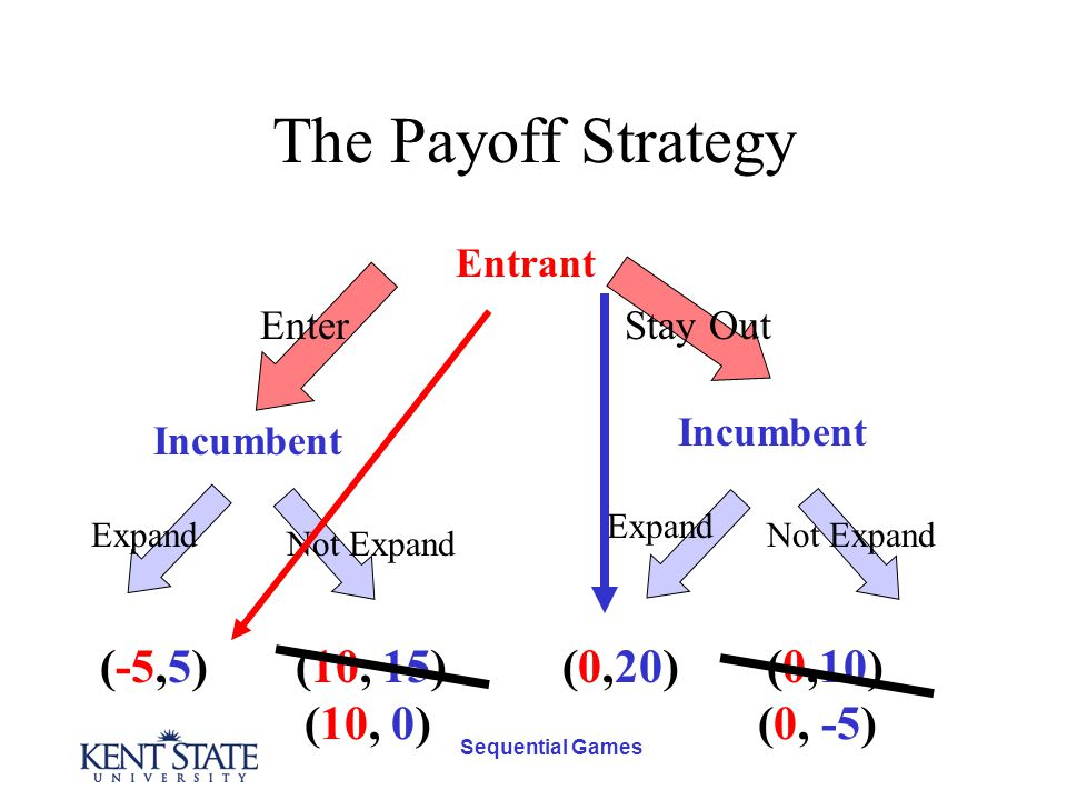 Sequential Games The Payoff Strategy Entrant Incumbent Stay OutEnter Expand Not Expand (10, 15)(-5,5)(0,20)(0,10) (10, 0)(0, -5)