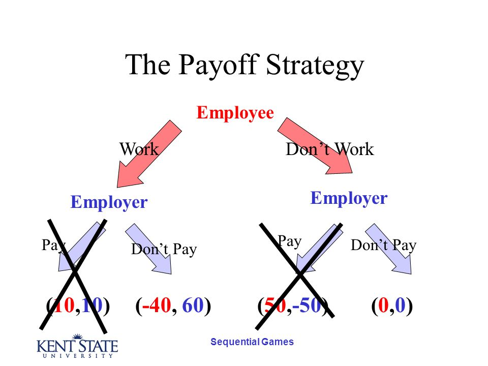 Sequential Games The Payoff Strategy Employee Employer Don't WorkWork Pay Don't Pay (-40, 60)(10,10)(50,-50)(0,0)(0,0)