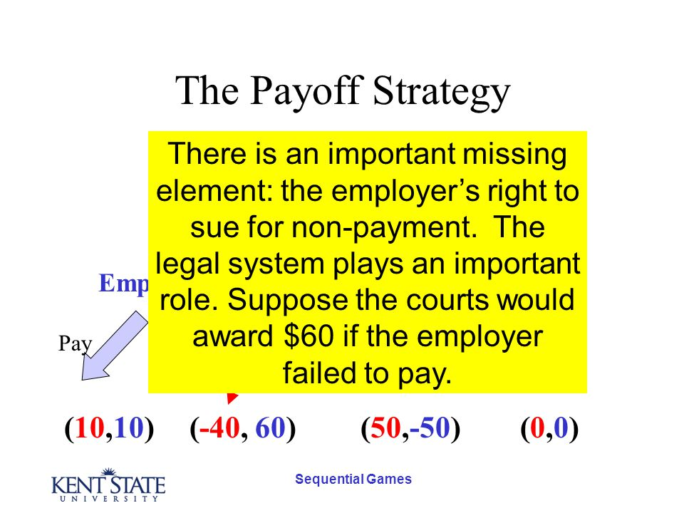 Sequential Games The Payoff Strategy Employee Employer Don't WorkWork Pay Don't Pay (-40, 60)(10,10)(50,-50)(0,0)(0,0) There is an important missing element: the employer's right to sue for non-payment.