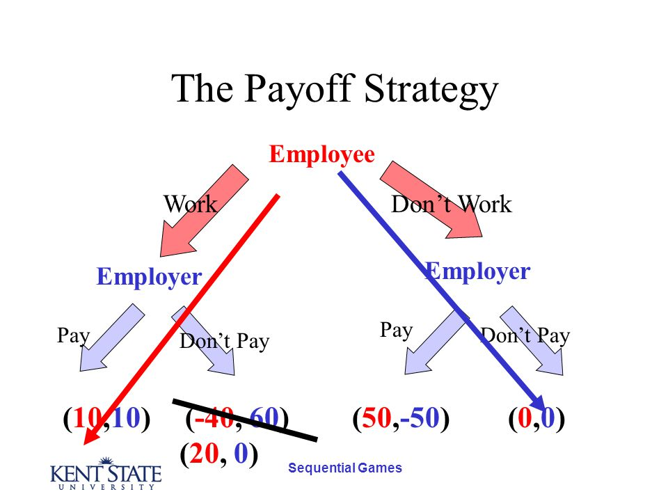 Sequential Games The Payoff Strategy Employee Employer Don't WorkWork Pay Don't Pay (-40, 60)(10,10)(50,-50)(0,0)(0,0) (20, 0)