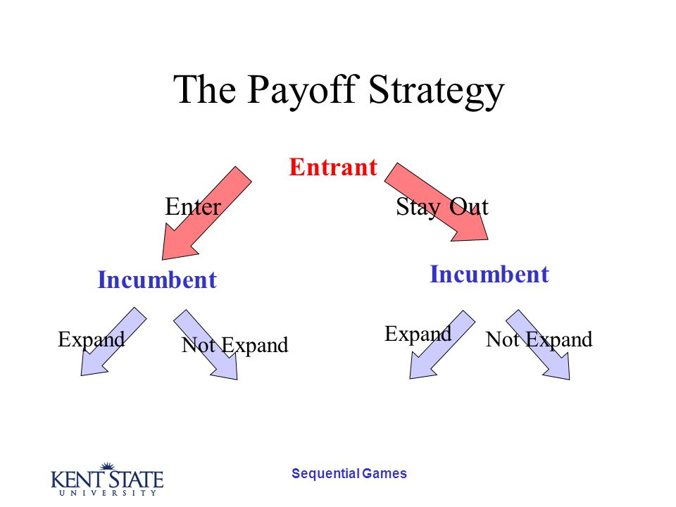 Sequential Games The Payoff Strategy Entrant Incumbent Stay OutEnter Expand Not Expand