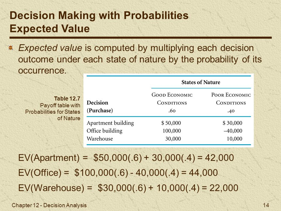 Chapter 12 - Decision Analysis 14 Expected value is computed by multiplying each decision outcome under each state of nature by the probability of its occurrence.