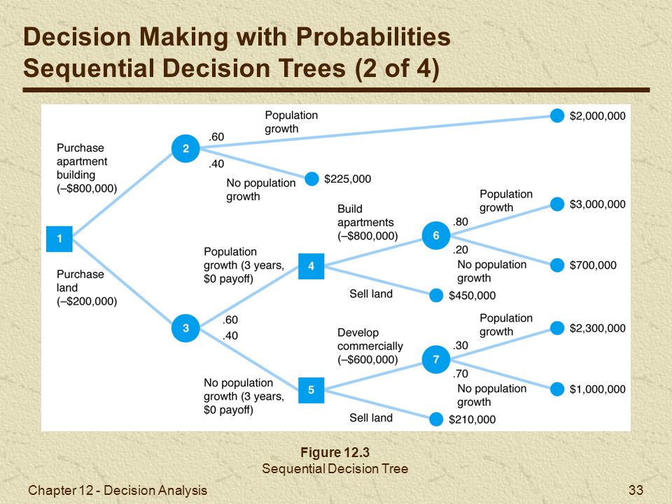 Chapter 12 - Decision Analysis 33 Figure 12.3 Sequential Decision Tree Decision Making with Probabilities Sequential Decision Trees (2 of 4)
