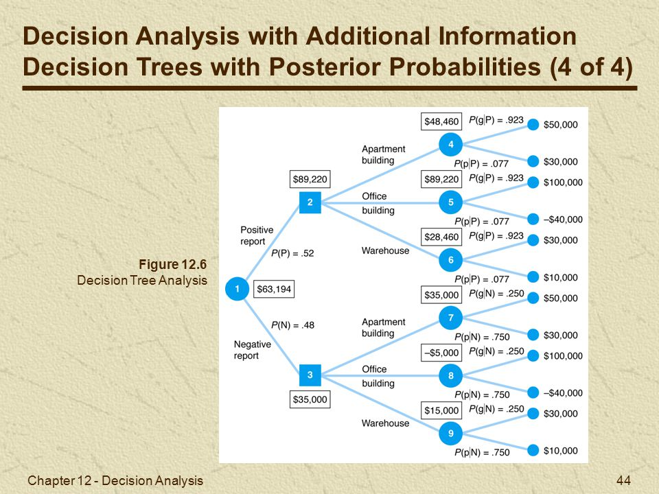 Chapter 12 - Decision Analysis 44 Figure 12.6 Decision Tree Analysis Decision Analysis with Additional Information Decision Trees with Posterior Probabilities (4 of 4)