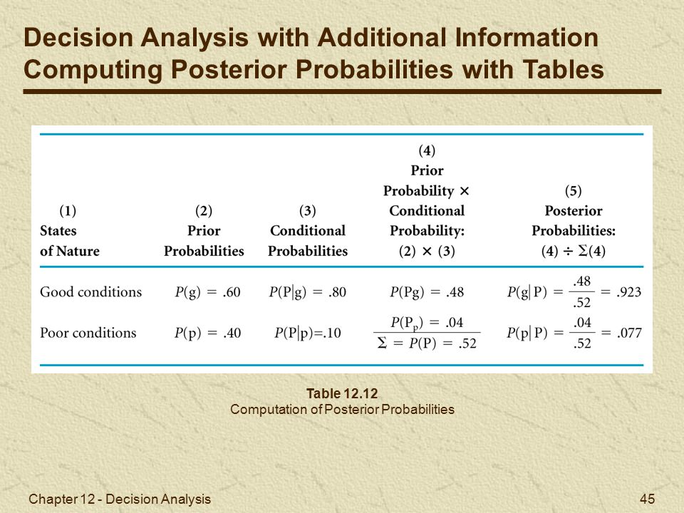Chapter 12 - Decision Analysis 45 Table 12.12 Computation of Posterior Probabilities Decision Analysis with Additional Information Computing Posterior Probabilities with Tables