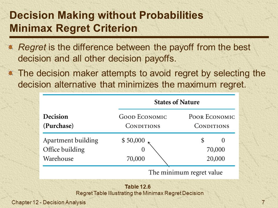 Chapter 12 - Decision Analysis 7 Table 12.6 Regret Table Illustrating the Minimax Regret Decision Regret is the difference between the payoff from the best decision and all other decision payoffs.