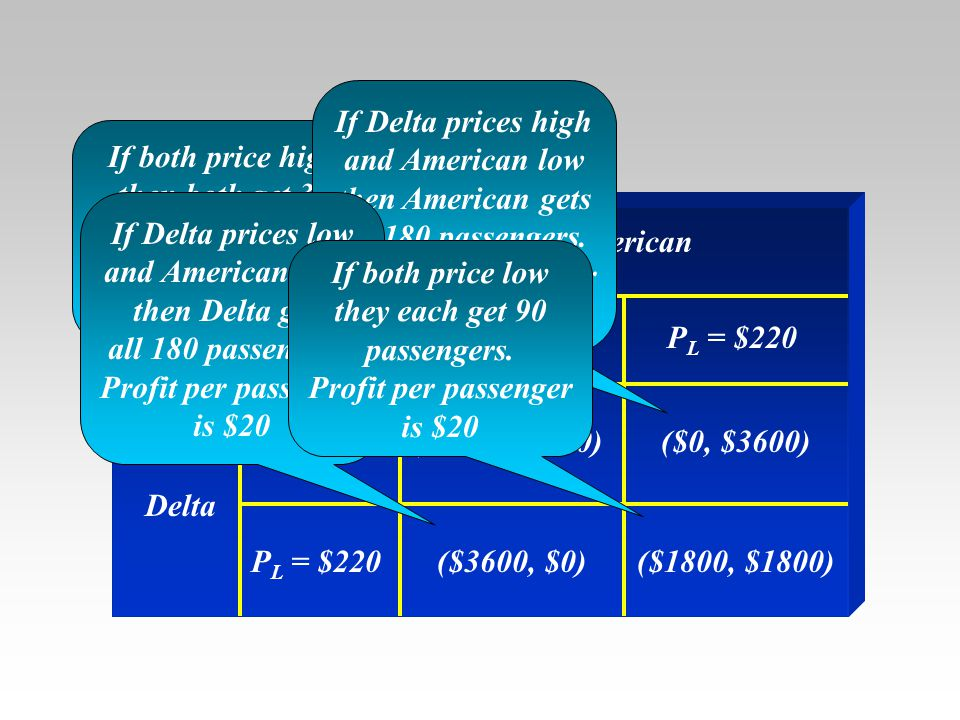 The example The Pay-Off Matrix American Delta P H = $500 ($9000,$9000)($0, $3600) ($3600, $0)($1800, $1800) P H = $500 P L = $220 If both price high t