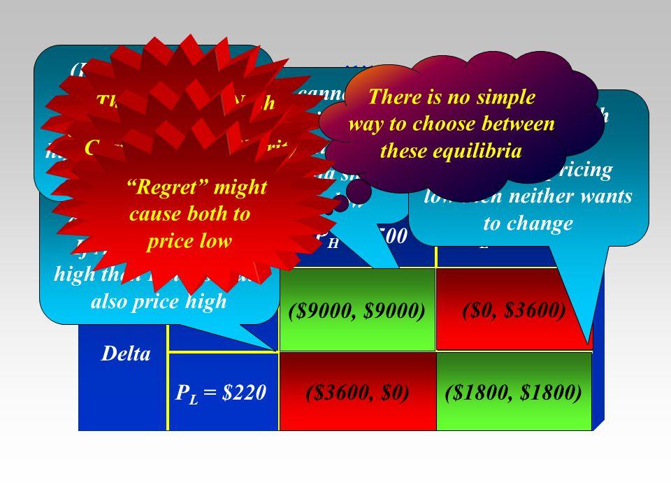 Nash equilibrium The Pay-Off Matrix American Delta P H = $500 ($9000,$9000)($0, $3600) ($3600, $0)($1800, $1800) P H = $500 P L = $220 (P H, P L ) can