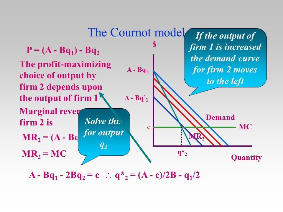 The Cournot model 2 P = (A - Bq 1 ) - Bq 2 $ Quantity A - Bq 1 If the output of firm 1 is increased the demand curve for firm 2 moves to the left A -