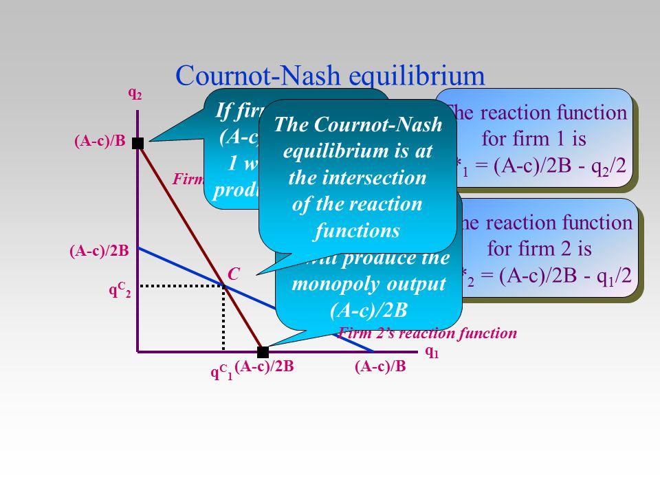 Cournot-Nash equilibrium q2q2 q1q1 The reaction function for firm 1 is q* 1 = (A-c)/2B - q 2 /2 The reaction function for firm 1 is q* 1 = (A-c)/2B -