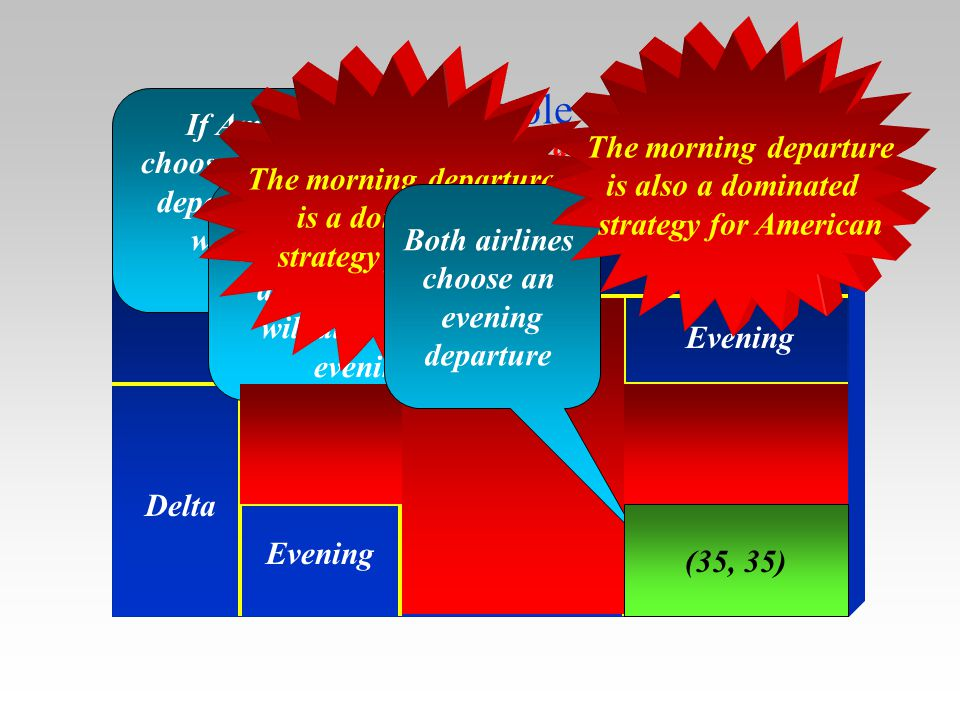 The example 3 The Pay-Off Matrix American Delta Morning Evening (15, 15) If American chooses a morning departure, Delta will choose evening (30, 70) (