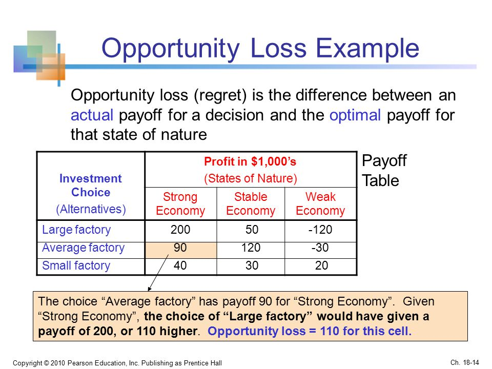 Opportunity Loss Example Copyright © 2010 Pearson Education, Inc.