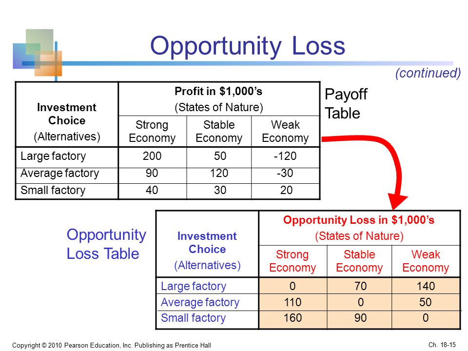 Opportunity Loss Copyright © 2010 Pearson Education, Inc.